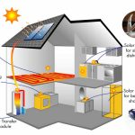 How Does a Solar Water Heater Work