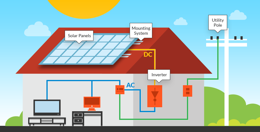 How Does Solar Energy Work To Produce Electricity